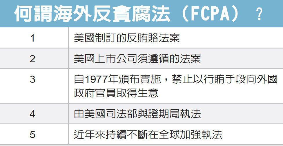 何謂海外反貪腐法(FCPA)?