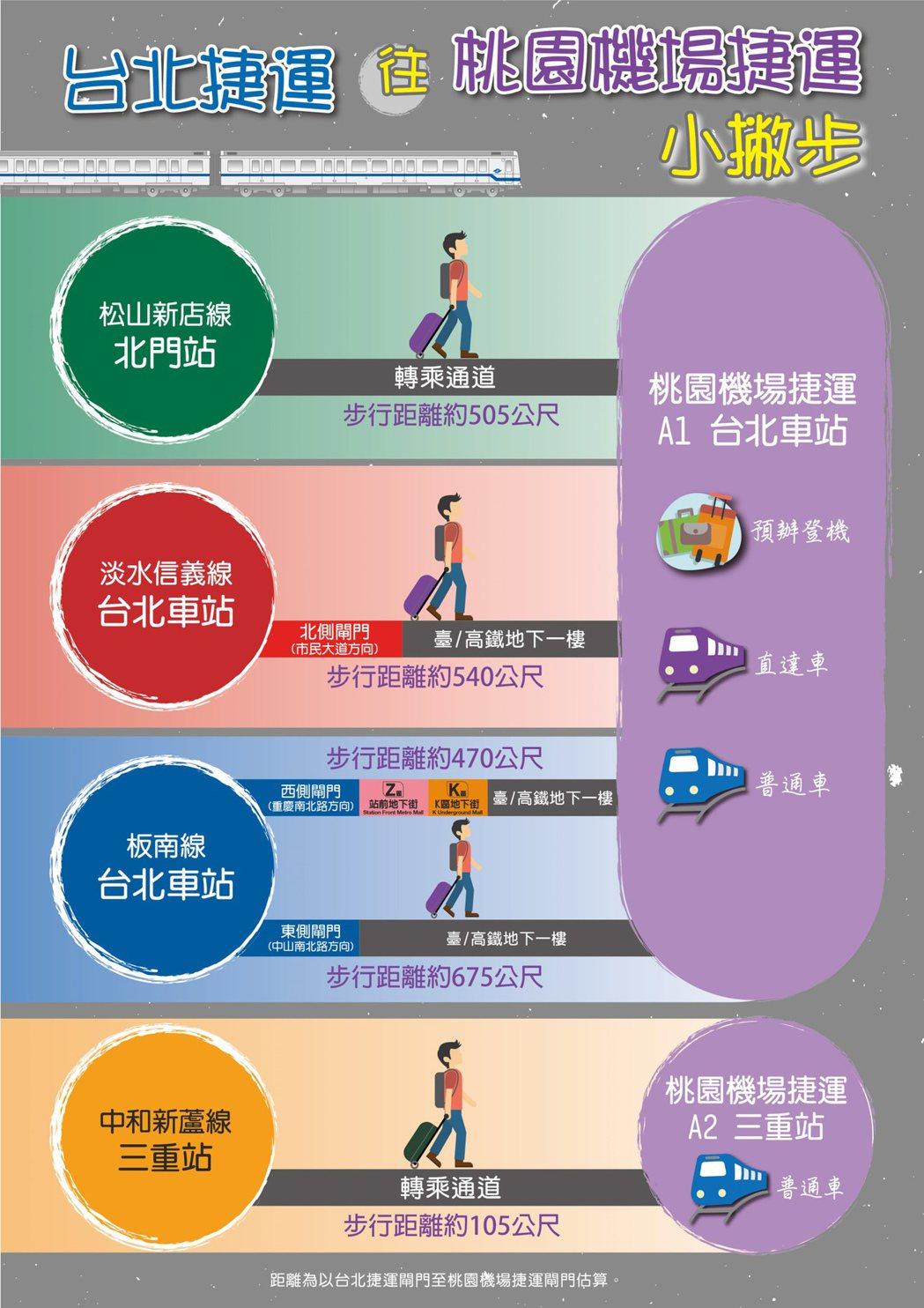 機場捷運2日起試營運,台北捷運製作導引圖卡。 北捷提供
