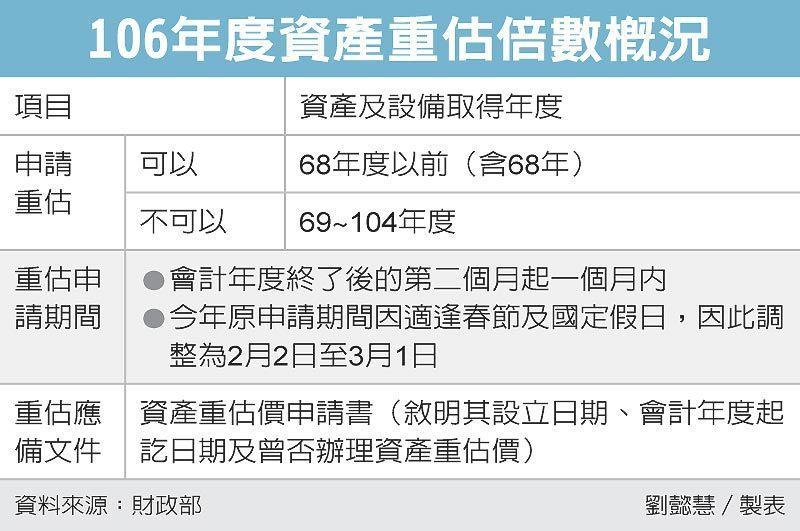 106年度資產重估倍數概況 圖/經濟日報提供