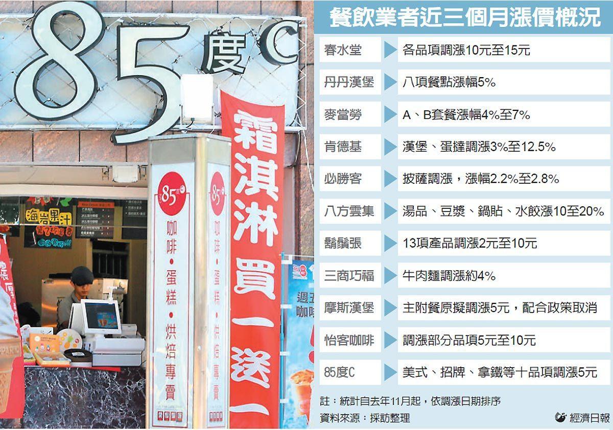 餐飲業者近三個月漲價概況 圖/經濟日報提供