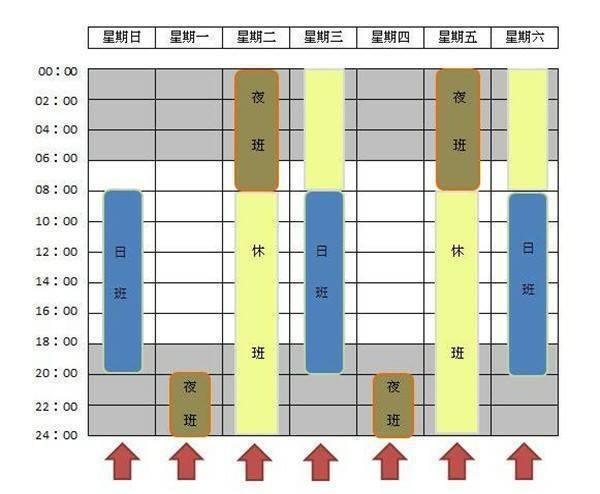 台鐵三班制輪班狀況。資料來源/「火車司機的日常」臉書