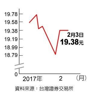 群益NBI生技資料來源:臺灣證券交易所
