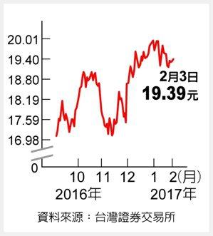 元大S&P石油資料來源:臺灣證券交易所