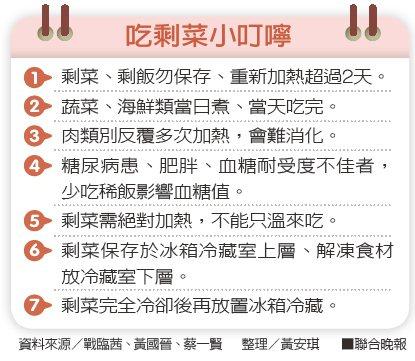 吃剩菜小叮嚀資料來源/戰臨茜、黃國晉、蔡一賢 整理/黃安琪
