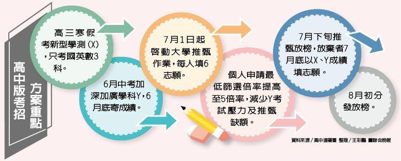 高中版考招方案重點 資料來源/高中連署書 整理/王彩鸝