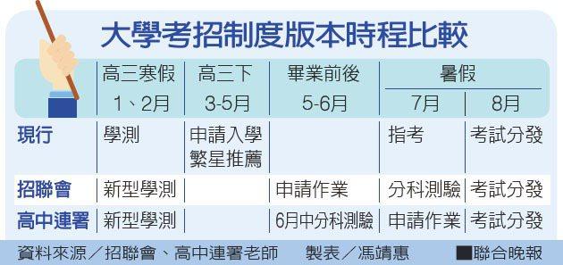 大學考招制度版本時程比較 資料來源/招聯會、高中連署老師 製表/馮靖惠