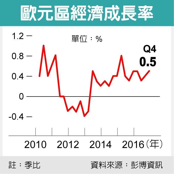 歐元區經濟成長率 圖/經濟日報提供