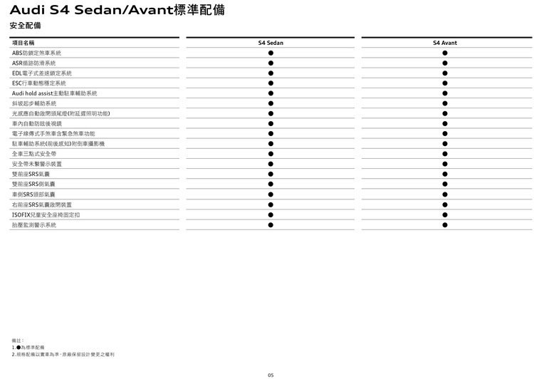 The new Audi S4/S4 Avant規格表4。 圖/台灣奧迪提供