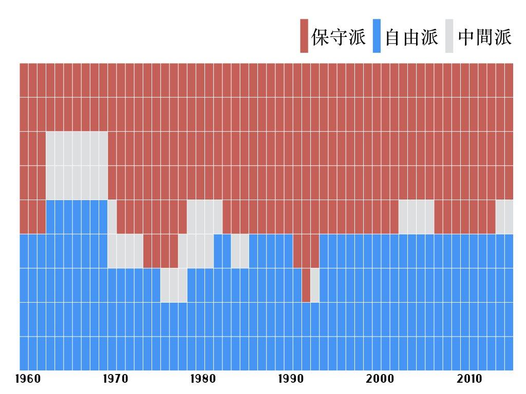 歷任大法官代表的立場。紅色代表保守派、藍色代表自由派、灰色代表中間派。 圖/作者...