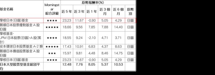 資料來源:Morningstar(晨星),報酬率以原幣計,數據截至2017/02...