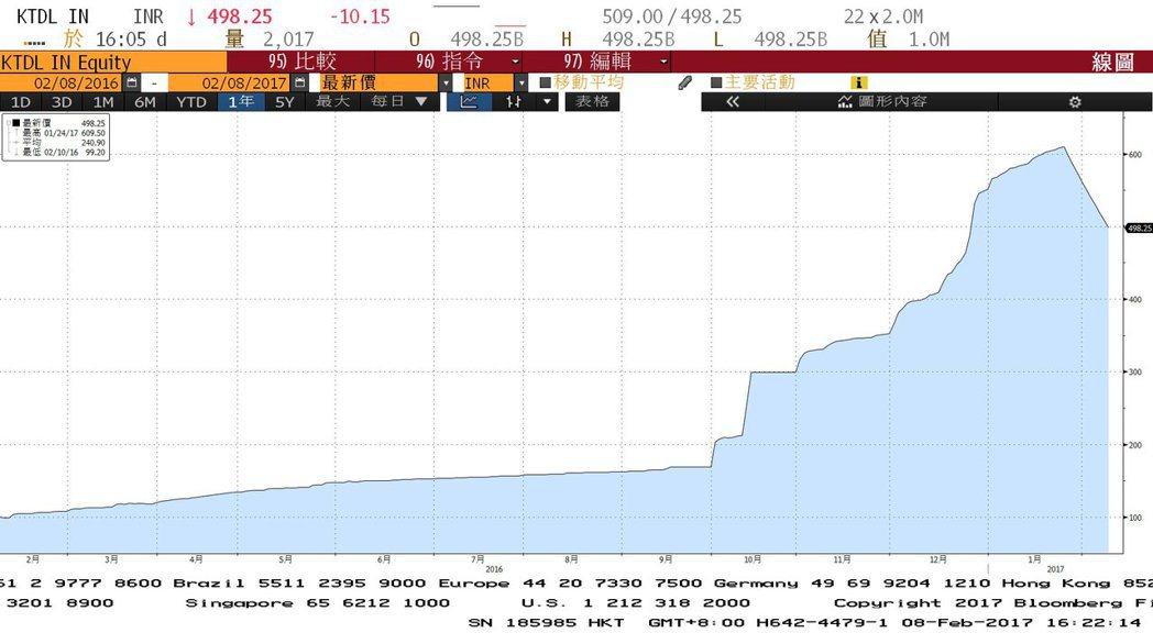 印度一檔股票僅在三年內就暴漲8,811%,堪稱亞股表現最強的股票。(圖表為Kus...