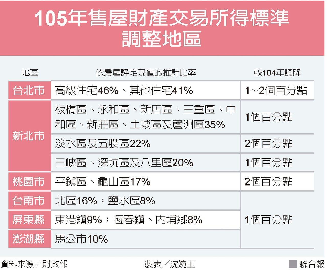 105年售屋財產交易所得標準調整地區 圖/聯合報提供