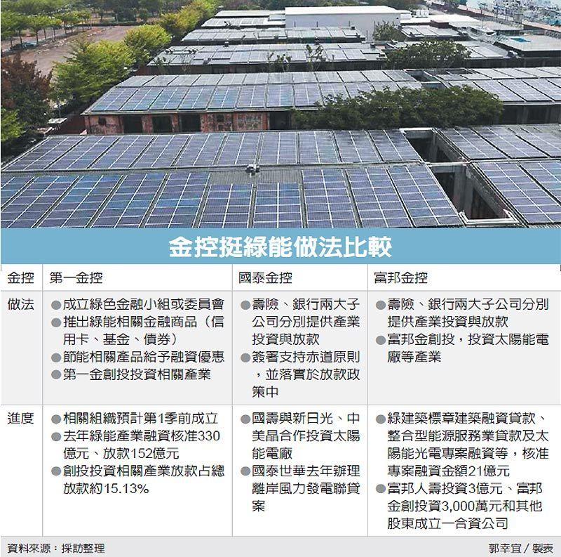 金控挺綠能做法比較 圖/經濟日報提供