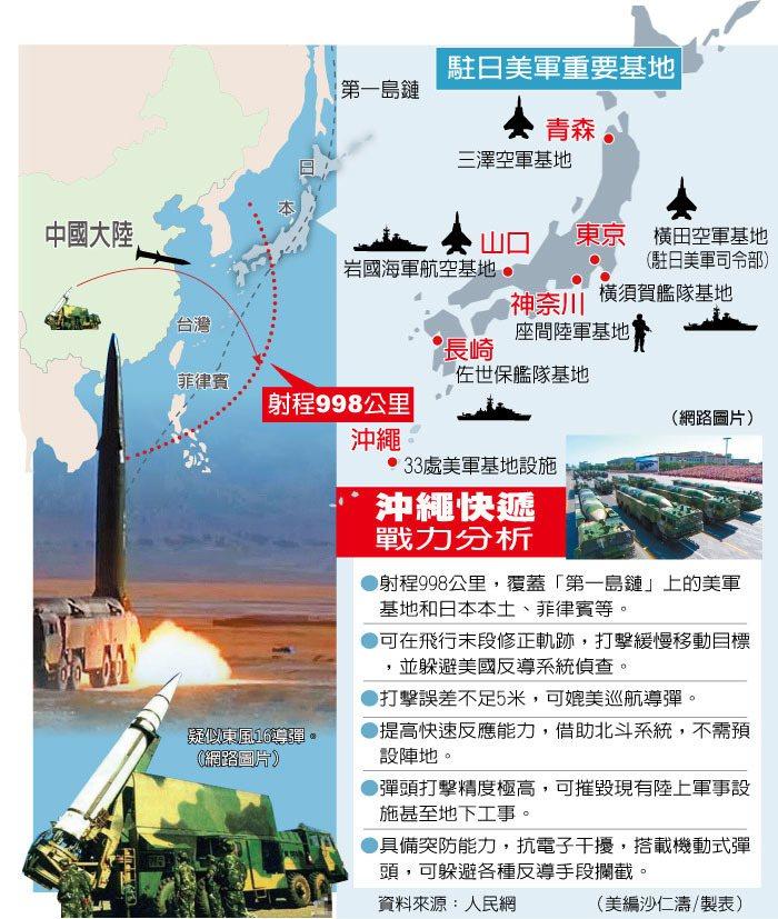 東風16射程圖
