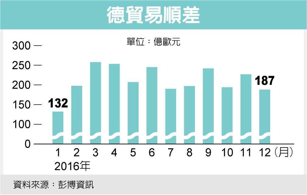 德貿易順差 資料來源:彭博資訊