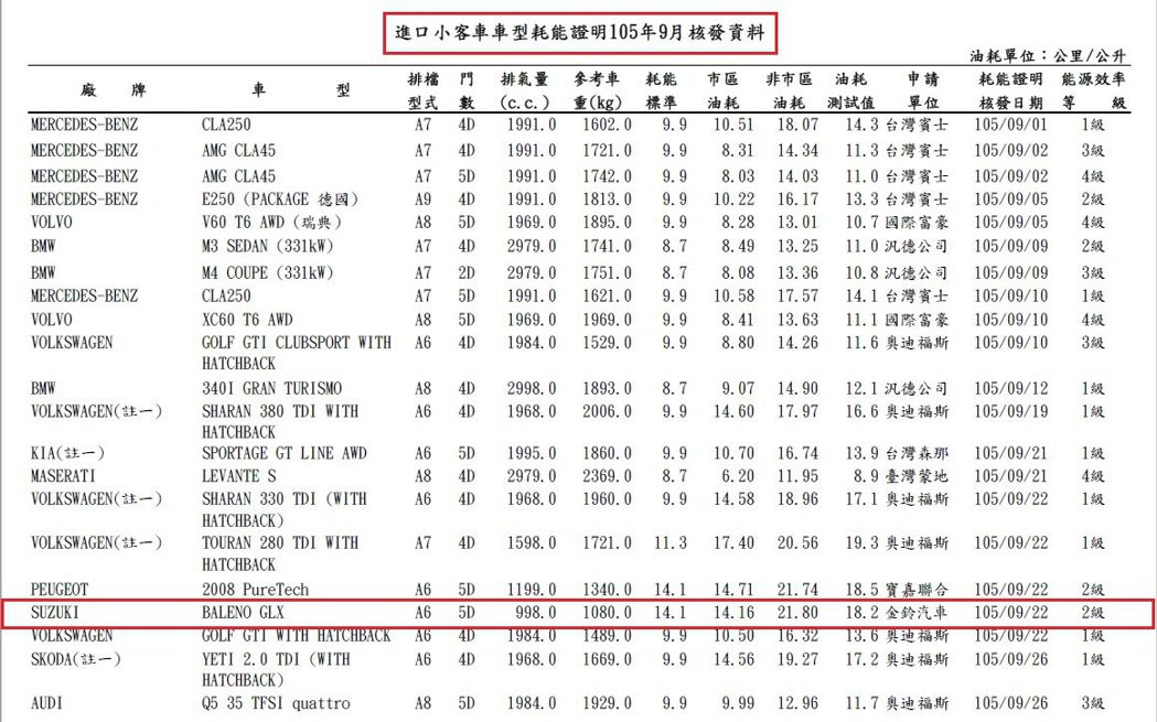 Suziki BALENO 的平均油耗達 18.2km/L(非市區為 21.8k...