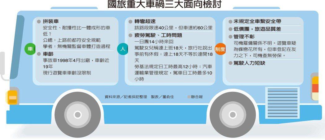 國旅重大車禍三大面向檢討(點我看大圖)   圖/聯合報提供 製表/董俞佳