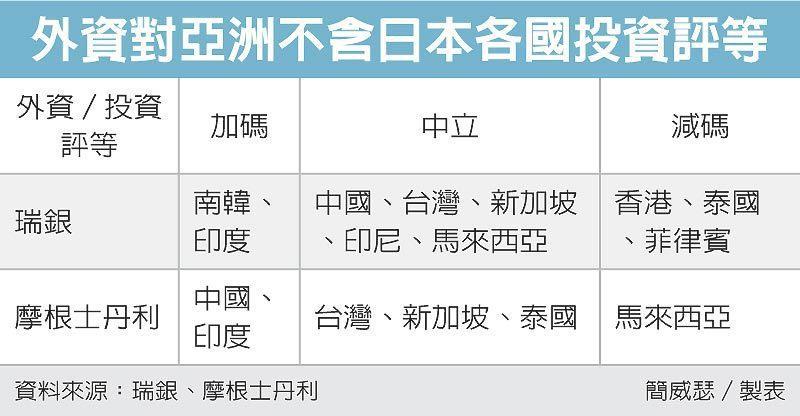外資對亞洲不含日本各國投資評等 圖/經濟日報提供