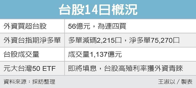 台股14日概況 圖/經濟日報提供