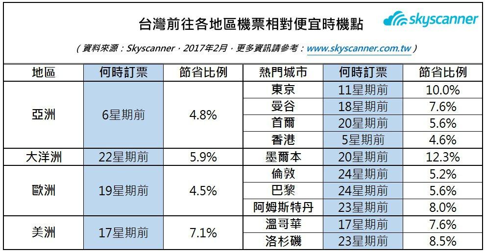 旅遊搜尋網站以大數據分析發現,愈早訂機票愈便宜。 圖片由Skyscanner提供