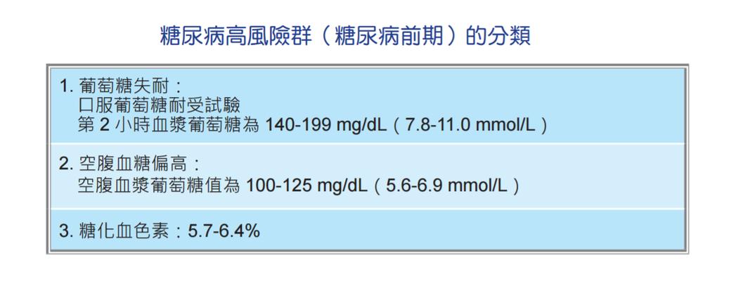 糖尿病前期分類。圖/截自中華民國糖尿病學會2015糖尿病臨床照護指引摘要