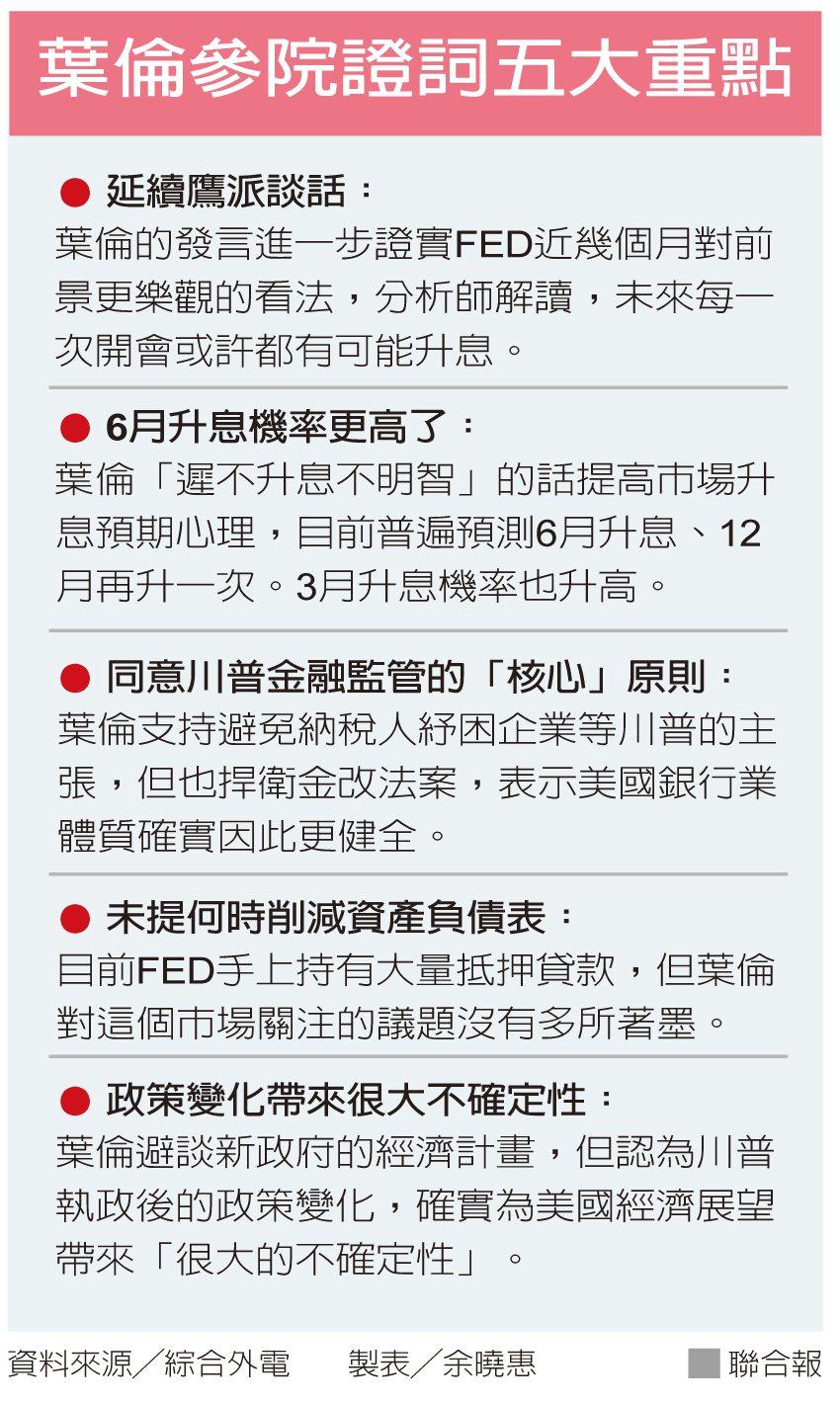 葉倫參院證詞五大重點資料來源/綜合外電 製表/余曉惠