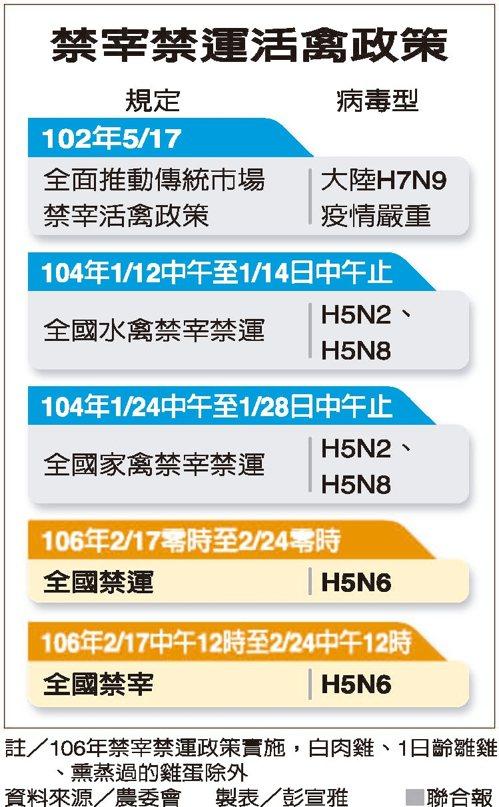 禁宰禁運活禽政策 圖/聯合報提供