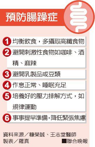 預防腸躁症資料來源/糠榮誠、王志堂醫師 製表/羅真