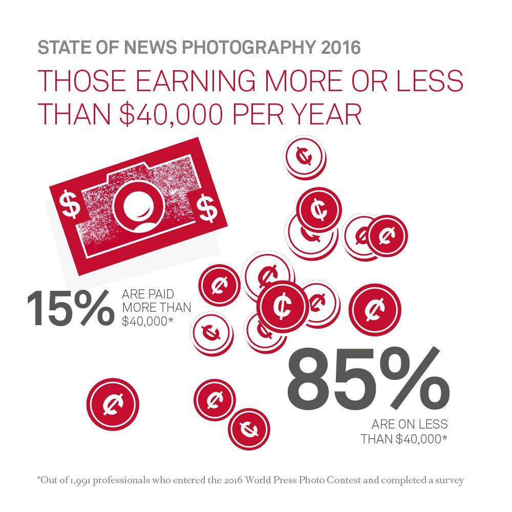 85%的攝影記者年薪不超過4萬美元。翻攝自WorldPressPhoto網站。