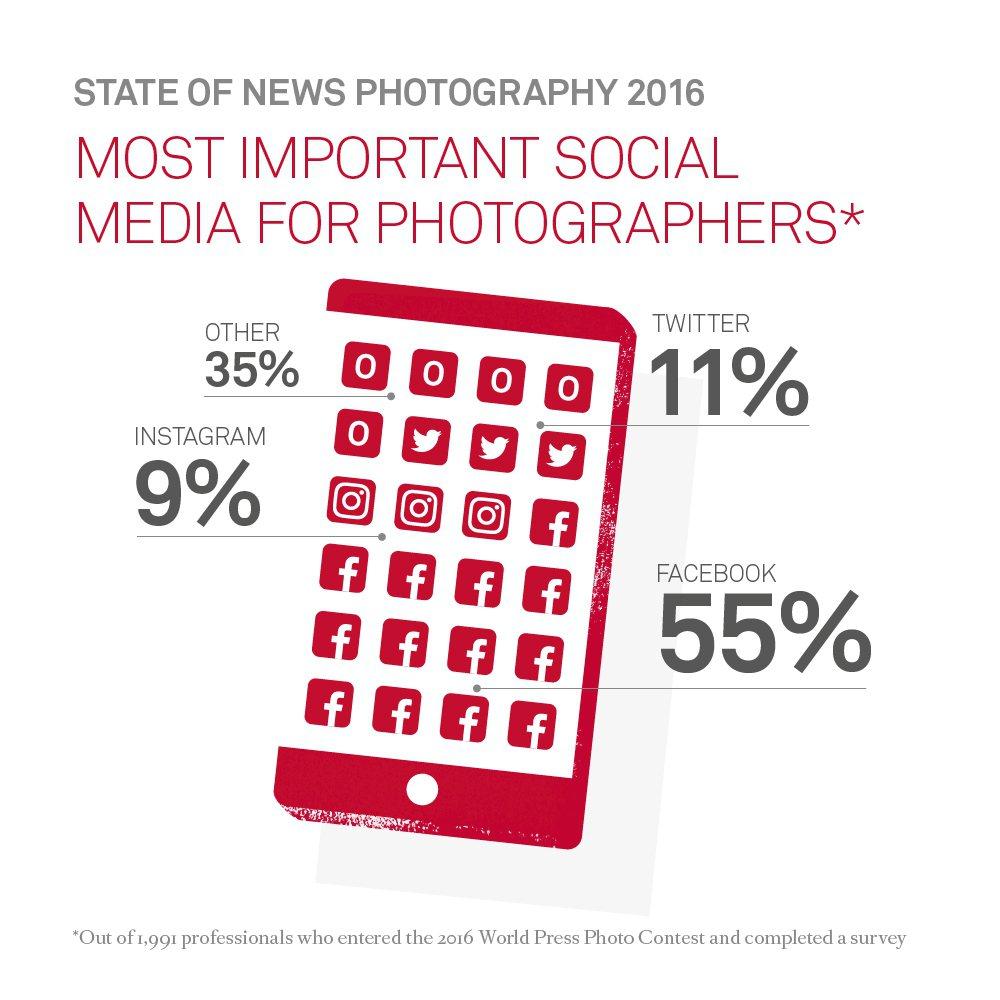攝影記者最重要的社群媒體為Facebook。翻攝自WorldPressPhoto...