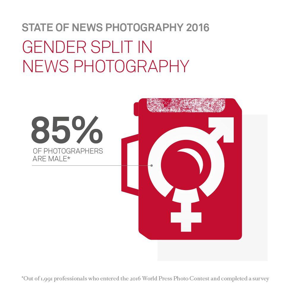 攝影記者中有85%為男性。翻攝自WorldPressPhoto網站。