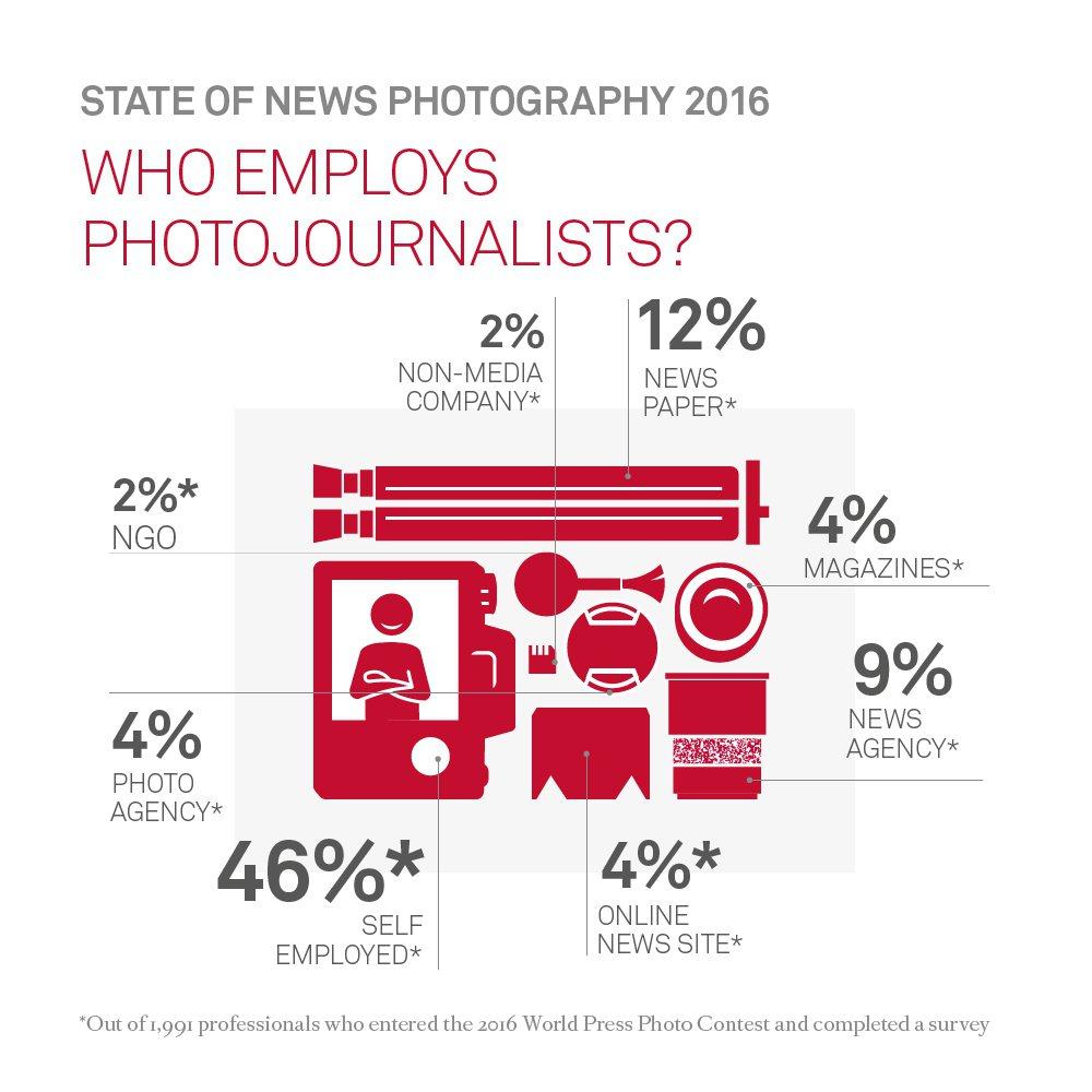 報告顯示有46%為接案攝影記者,報紙雇用為12%,新聞通訊社為9%。翻攝自Wor...