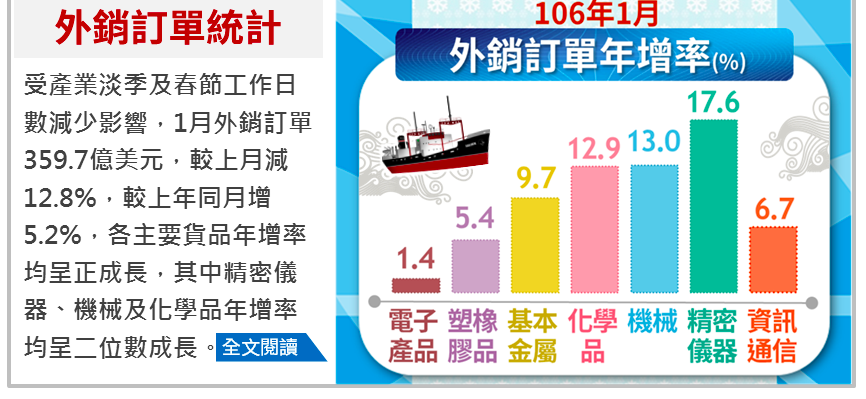 外銷訂單統計 圖片來源:經濟部