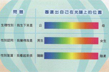 中學「綜合活動」教科書內談到「性別光譜」,引發部分家長不滿。 圖/聯合報系資料照