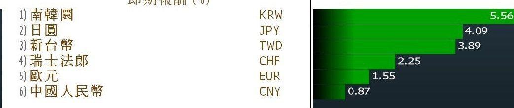 被美國財政部列入貨幣觀察名單的六個貨幣今年對美元全升。(彭博資訊)