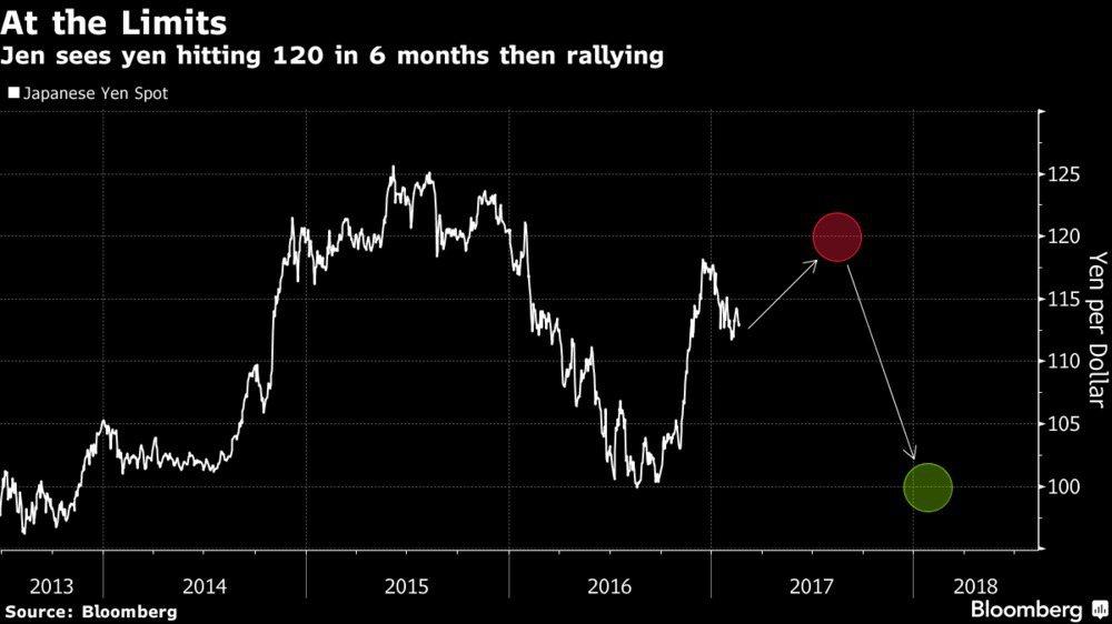 日銀政策逼近極限 學者:日圓明年初將升回10002-21 08:35601