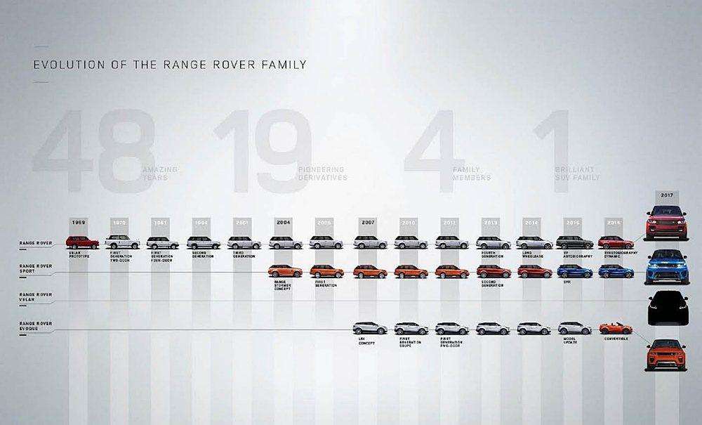 Range Rover 車系革新進化史。 Land Rover提供