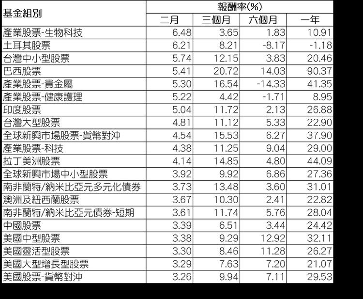 資料來源:Morningstar(晨星) / 組別平均報酬率以美元計,為所有基金...
