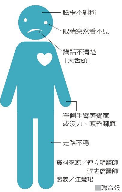 有這些徵兆,恐中風上身資料來源/連立明醫師、張志儒醫師 製表/江慧珺