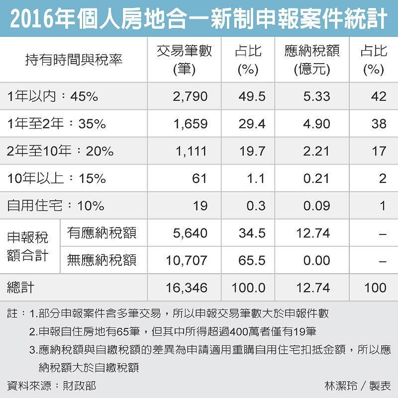 2016年個人房地合一新制申報案件統計 圖/經濟日報提供