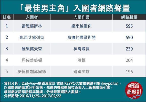 奧斯卡「最佳男主角」入圍網路聲量。 圖/擷自DailyView網路溫度計