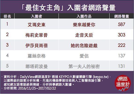 奧斯卡「最佳女主角」入圍網路聲量。 圖/擷自DailyView網路溫度計