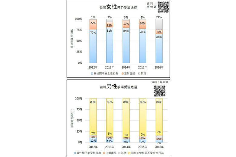圖2. 台灣女、男性感染愛滋途徑歷年變化。 圖/資料來源:疾病管制署;繪圖:本文...