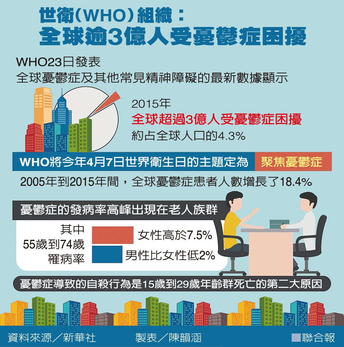 世衛(WHO)組織:全球逾3億人受憂鬱症困擾 圖/聯合報提供 製表/陳韻涵