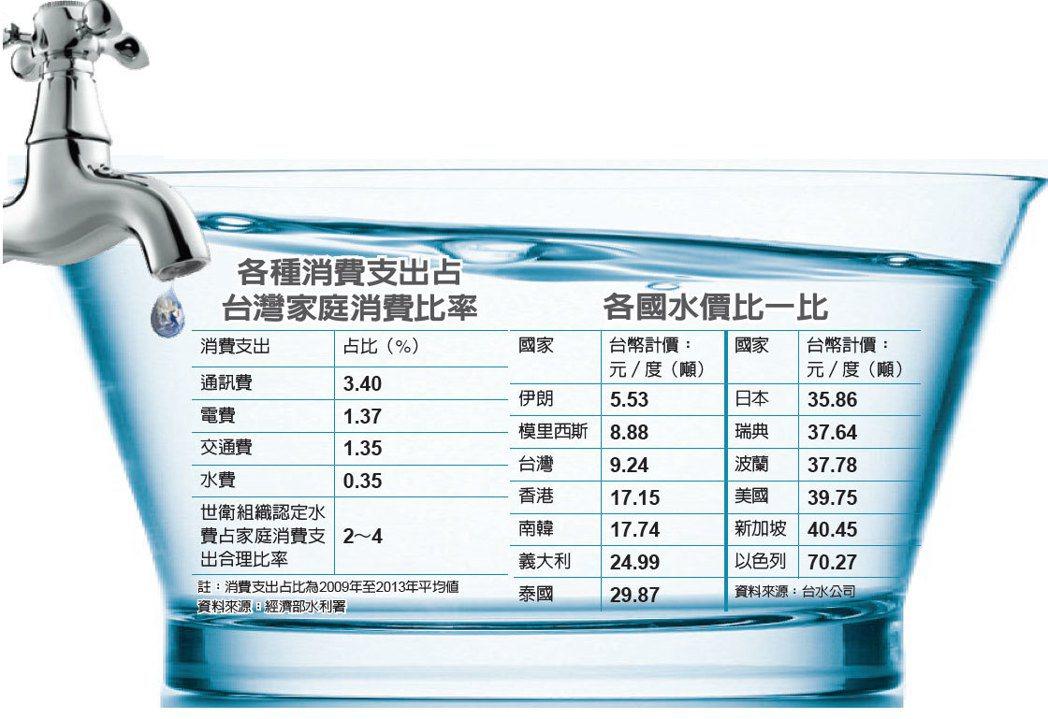 台灣缺水 價格卻全球第三低