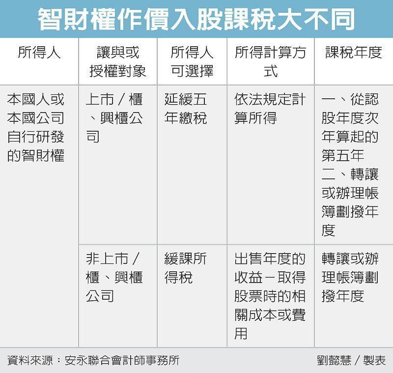 智財權作價入股課稅大不同 圖/經濟日報提供
