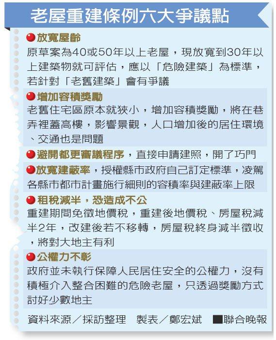 老屋重建條例六大爭議點資料來源/採訪整理 製表/鄭宏斌