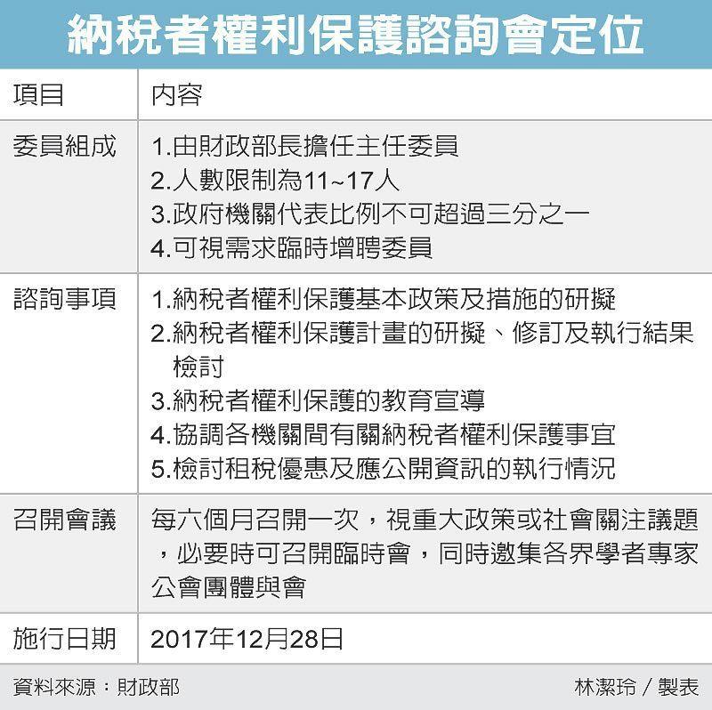 納稅者權利保護諮詢會定位 圖/經濟日報提供