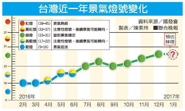 台灣近一年景氣燈號變化資料來源/國發會 製表/陳素玲
