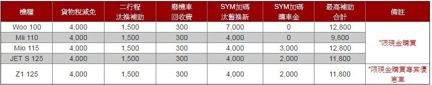 SYM熱門車款優惠。 SYM三陽機車提供